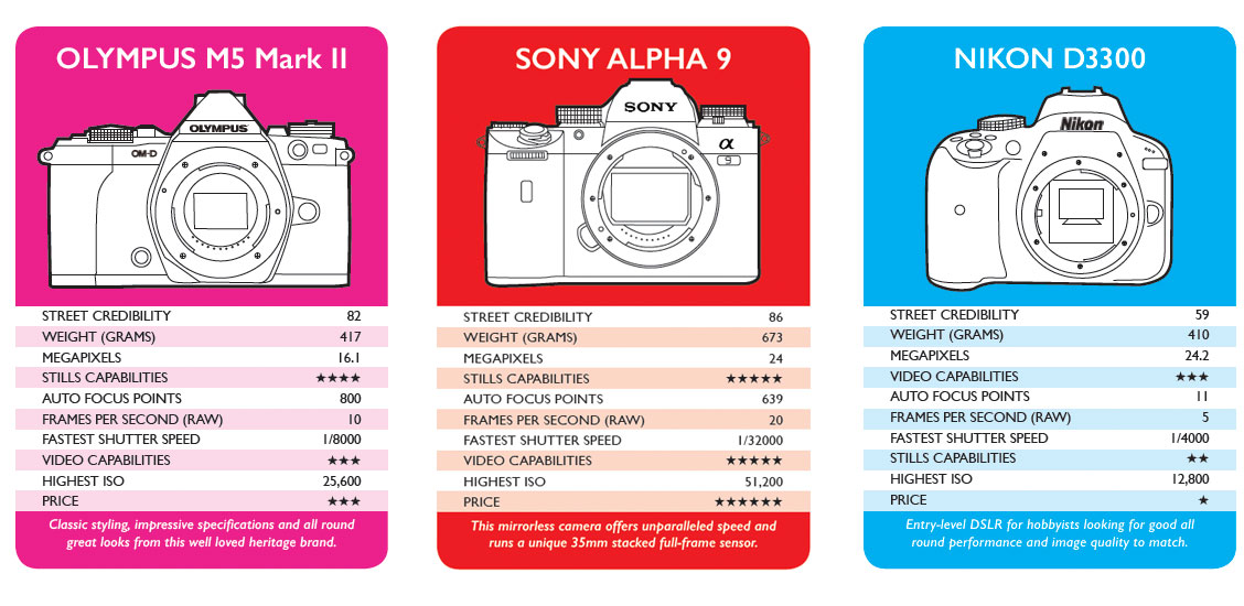CLASH OF THE (DSLR) CAMERAS